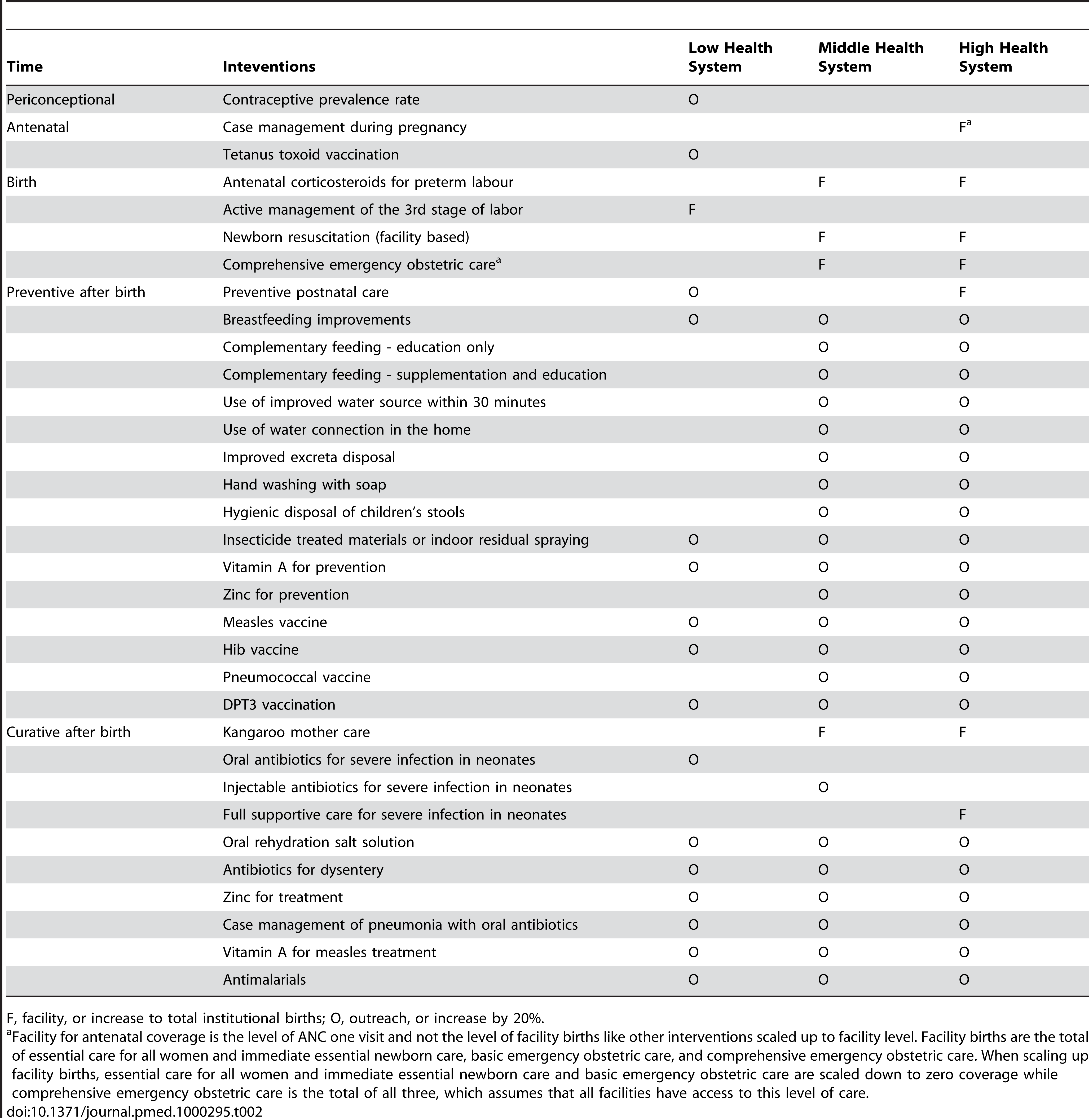 Selected interventions, by health system context and delivery level.