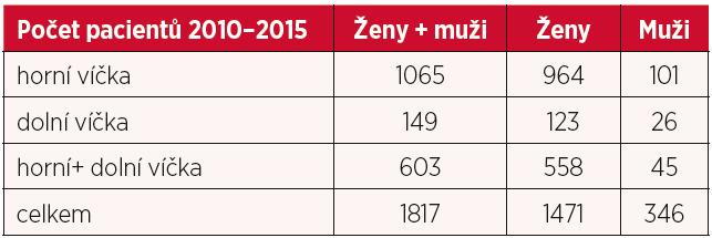 Počet odoperovaných pacientů 2010–2015 s dotazníkem