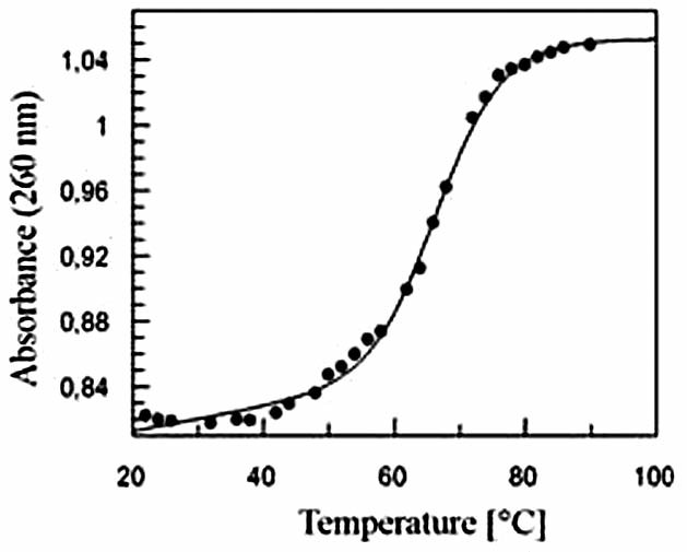 Fig. 3. Normalized melting curves of pure DNA and complexes E/DNA in ratios 1/1, 2/1, 3/1. DNA concentration: 3 · 10<sup>–5</sup> mol/l, emodin concentration: 3 · 10<sup>–5</sup> mol/l – 9 · 10<sup>–5</sup> mol/l (a). Illustration of Van't Hoff fit for complex E/DNA in ratio 1/1 (b).