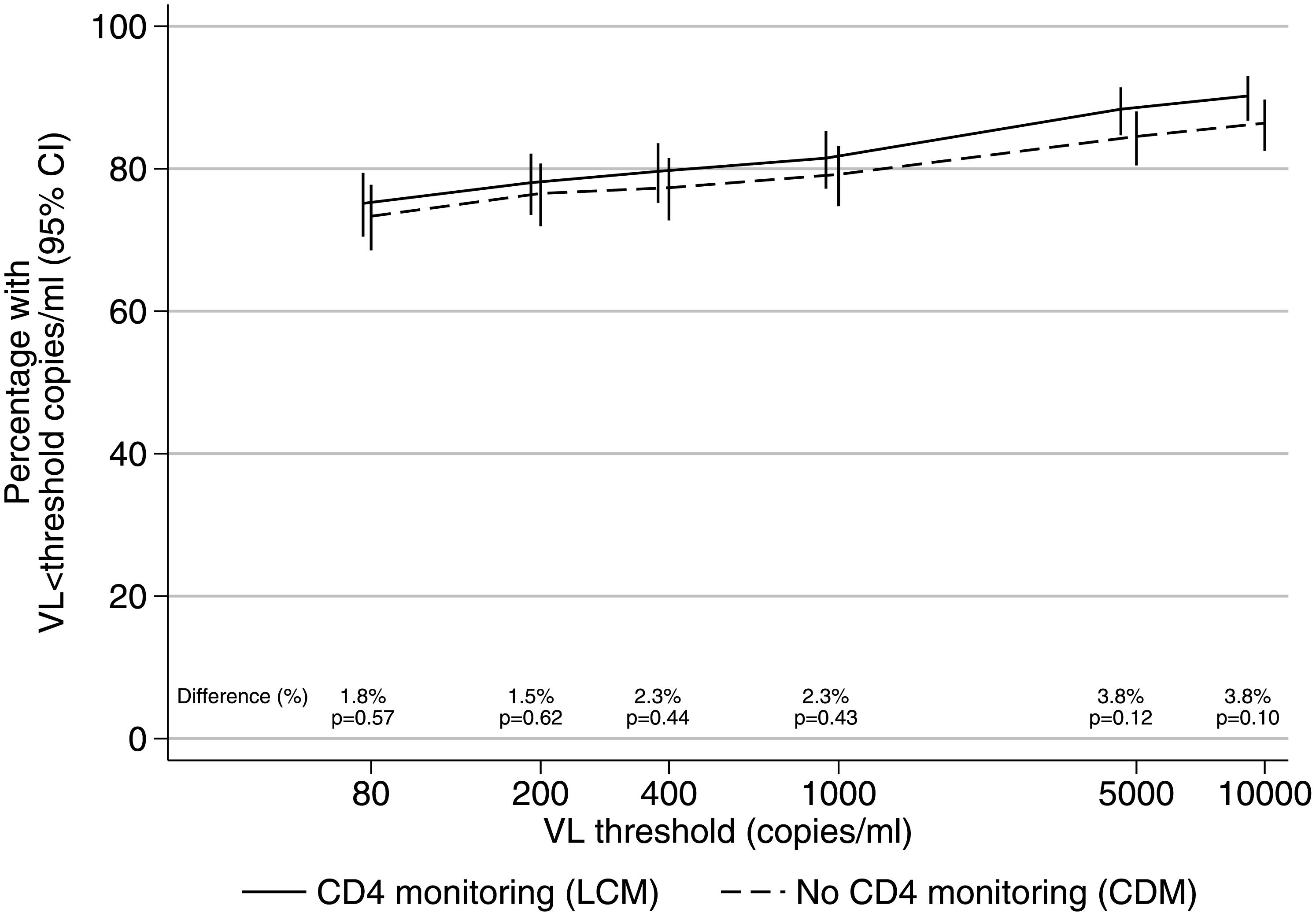 VL suppression in 2NRTI+NNRTI maintenance regimen after median 4 years on ART.