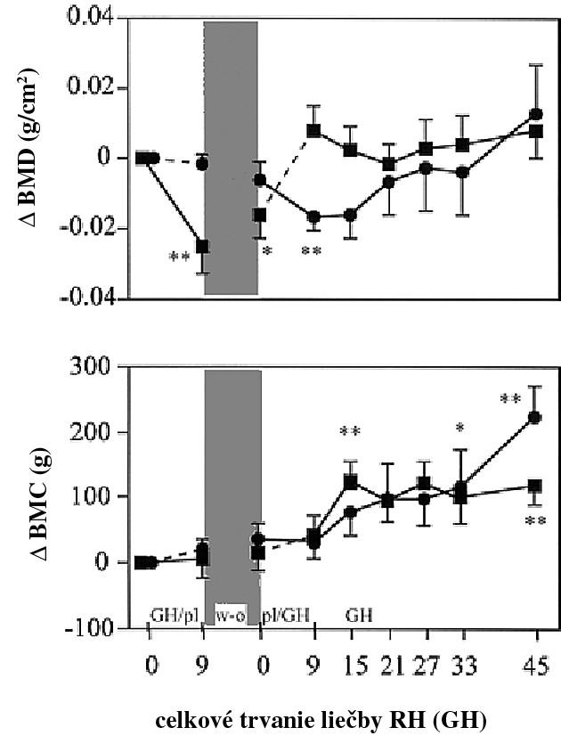 Zmeny v totálnej BMD (hore) a BMC (dole) v porovnaní s bazálnou hodnotou počas liečby rekombinantným RH vs. placebo (bodkovaná čiara)