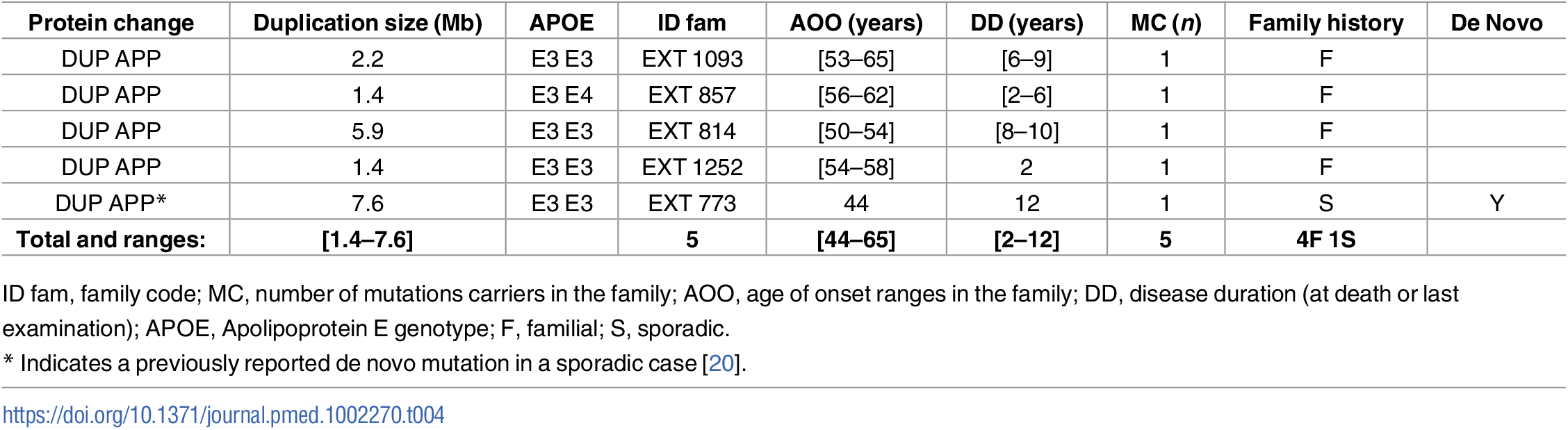 Previously unreported French families with AD-EOAD and sporadic cases carrying an <i>APP</i> duplication.
