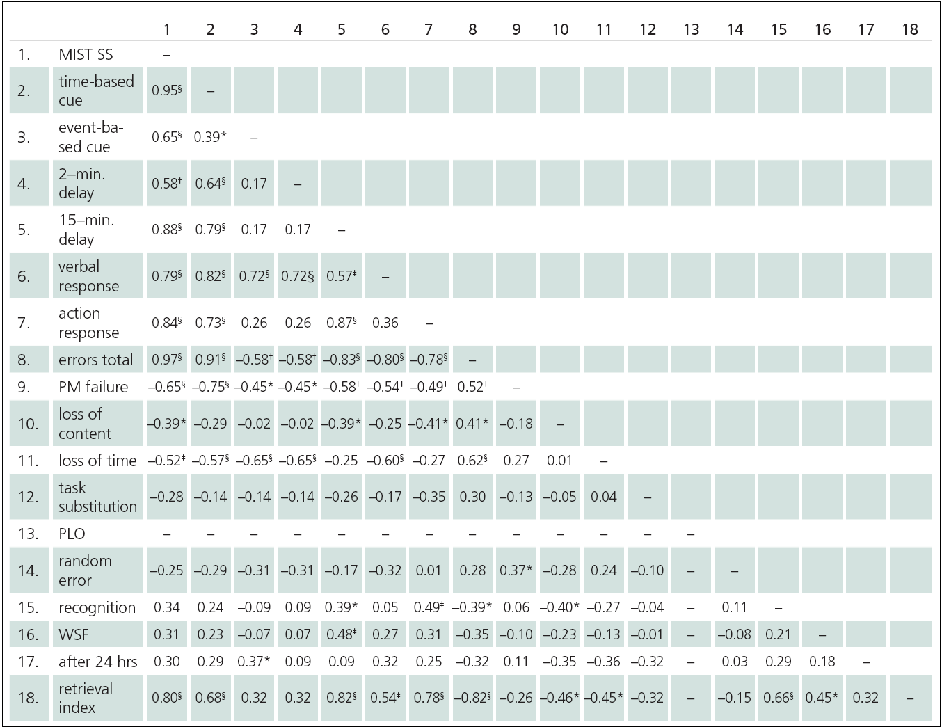 Correlation (rho) between MIST Summary score, subscales and error scores (n = 30).
