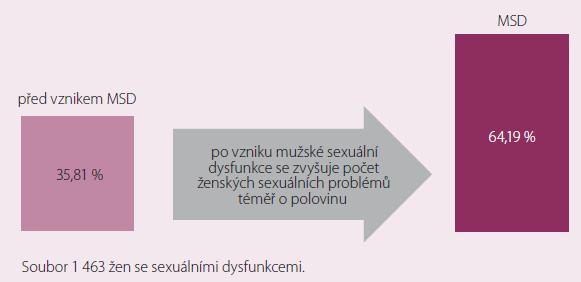 Vliv mužských sexuálních dysfunkcí na ženskou sexualitu [2].
