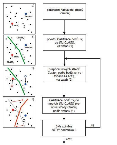 Vizualizace principu shlukové analýzy K-means v jednotlivých krocích cyklu: