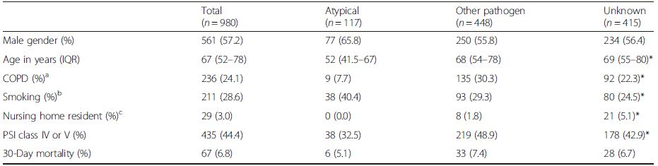 Demographic characteristics and outcome of 980 patients hospitalised with community-acquired pneumonia