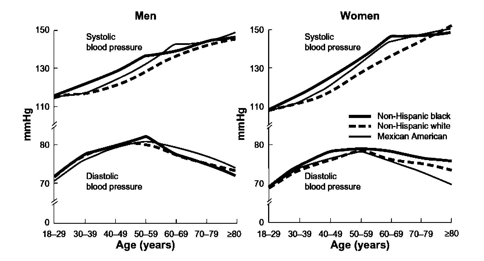 Střední hodnoty systolického a diastolického krevního tlaku v závislosti na věku, pohlaví a etniku podle americké studie NHANES III<sup>(2)</sup>