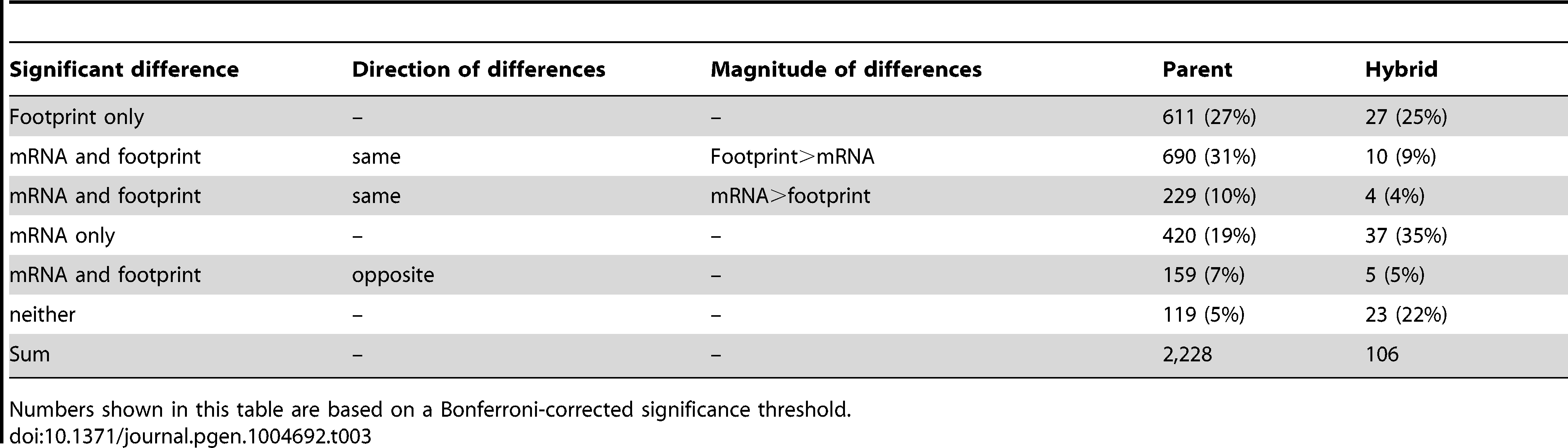 Effects of translation in genes with significant TE.