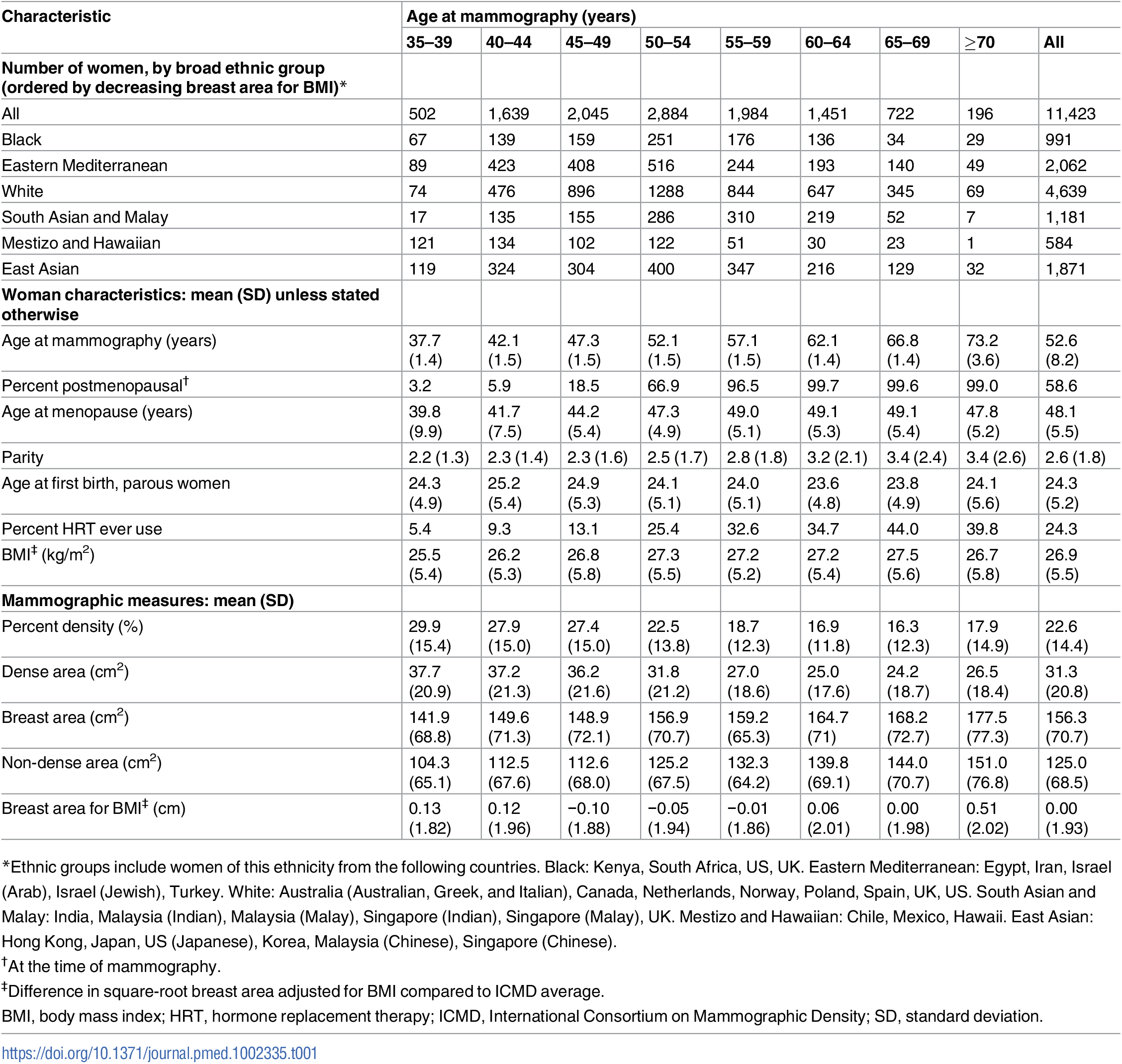 Characteristics of ICMD participants by age: Menopausal status, BMI, and measures of mammographic density.