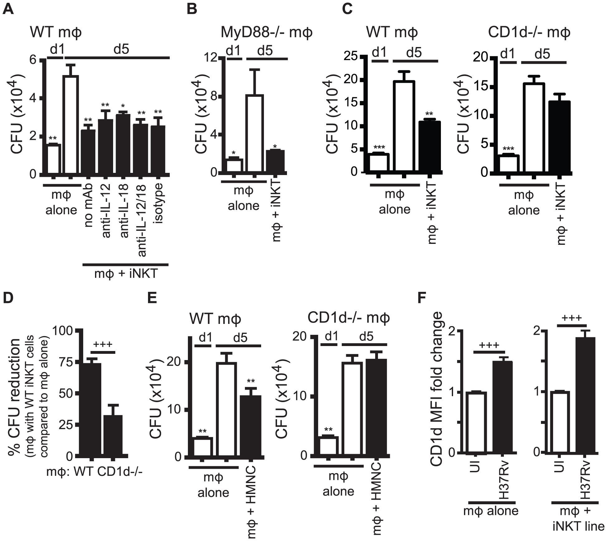 iNKT cell mediated control is CD1d-dependent but does not require IL-12 or IL-18.