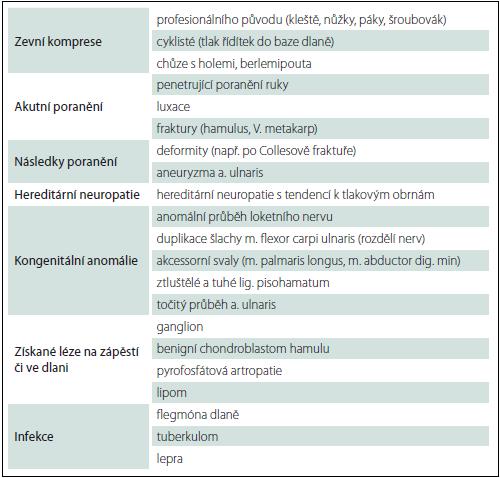 Příčiny léze loketního nervu na zápěstí a ve dlani.