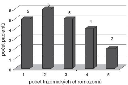 Zastoupení počtu chromozomů s trizomií v souboru 100 pacientů s MM.