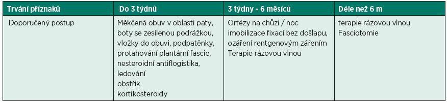 Doporučené léčebné postupy v závislosti na délce trvání příznaků (23).