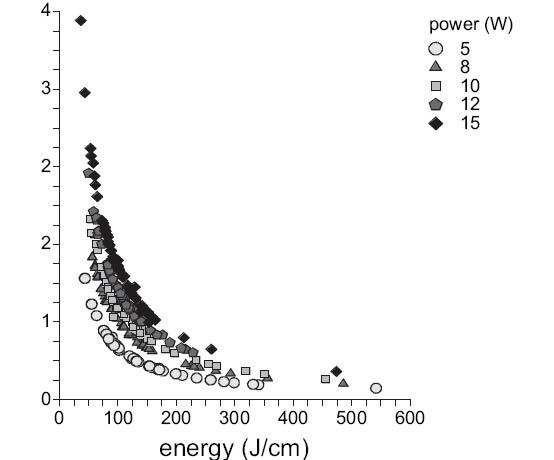 Energie na centimetr v závislosti na rychlosti posunu Fig. 6. Pull-back speed plotted against energy per centimeter