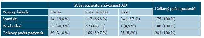 Tabulka 4. Projevy AD – souvislé projevy AD u 175 pacientů (100 %), přechodné projevy u 108 pacientů (100 %) a závažnost AD podle SCORAD indexu