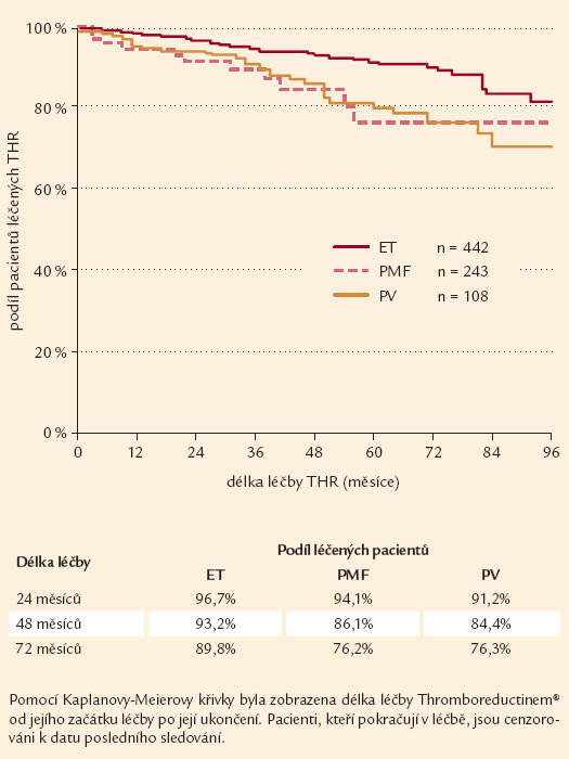 Setrvání na léčbě v čase dle diagnózy (WHO) při zahájení léčby (n = 844).
