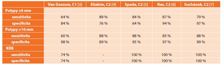 Účinnost první a druhé genearce kolonické kapsle v detekci kolorektální neoplazie Tab. 2: Accuracy of the first and second generation of colon capsule in colorectal neoplasia detection
