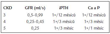 Doporučené intervaly vyšetřování základních biochemických markerů.