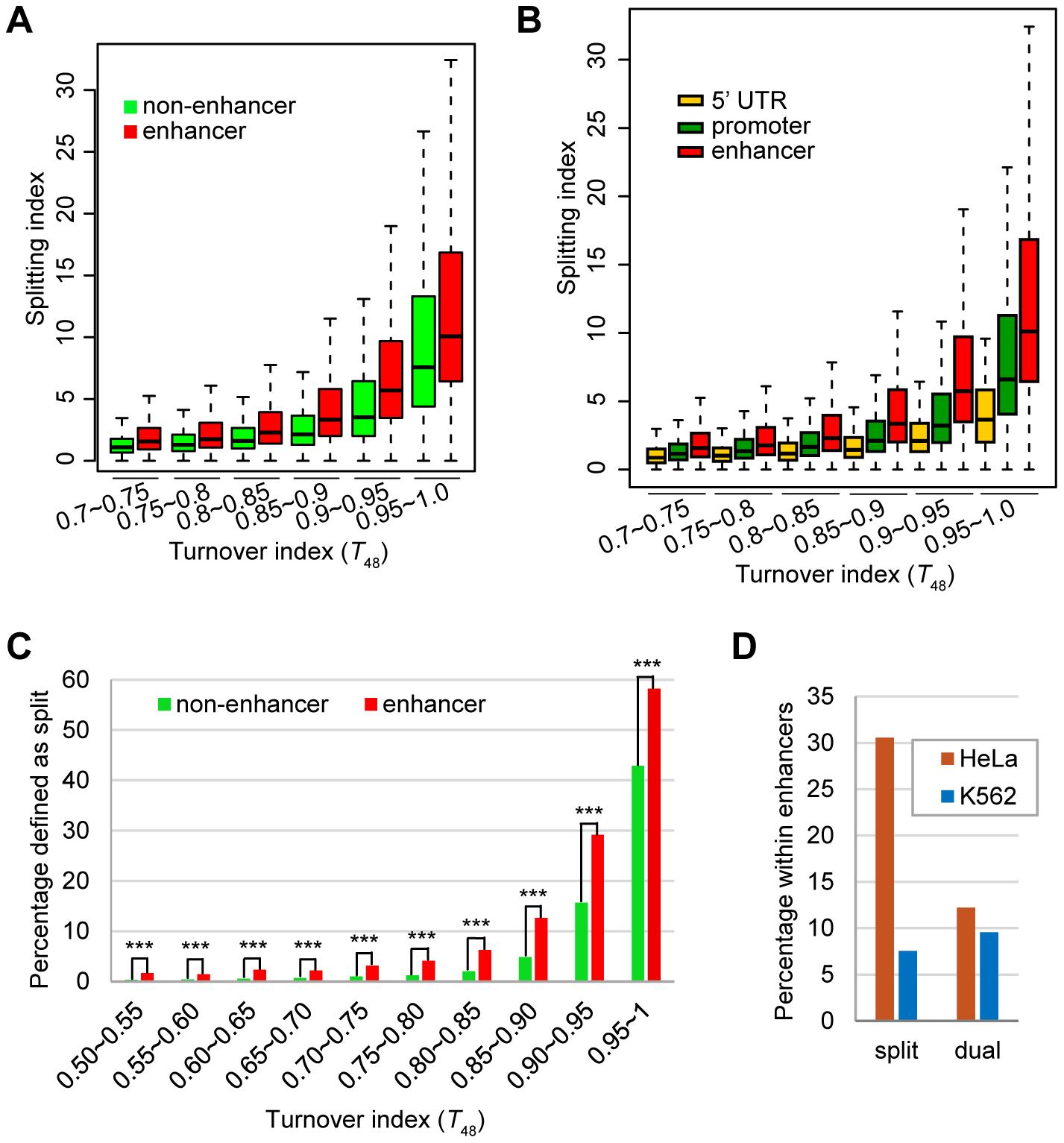 The enhancer H3.3 nucleosomes display higher splitting index than the non-enhancer H3.3 nucleosomes.