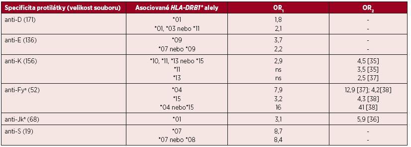 Asociace mezi HLA-DRB1 a výskytem monospecifických aloprotilátek (OR<sub>1</sub>)
