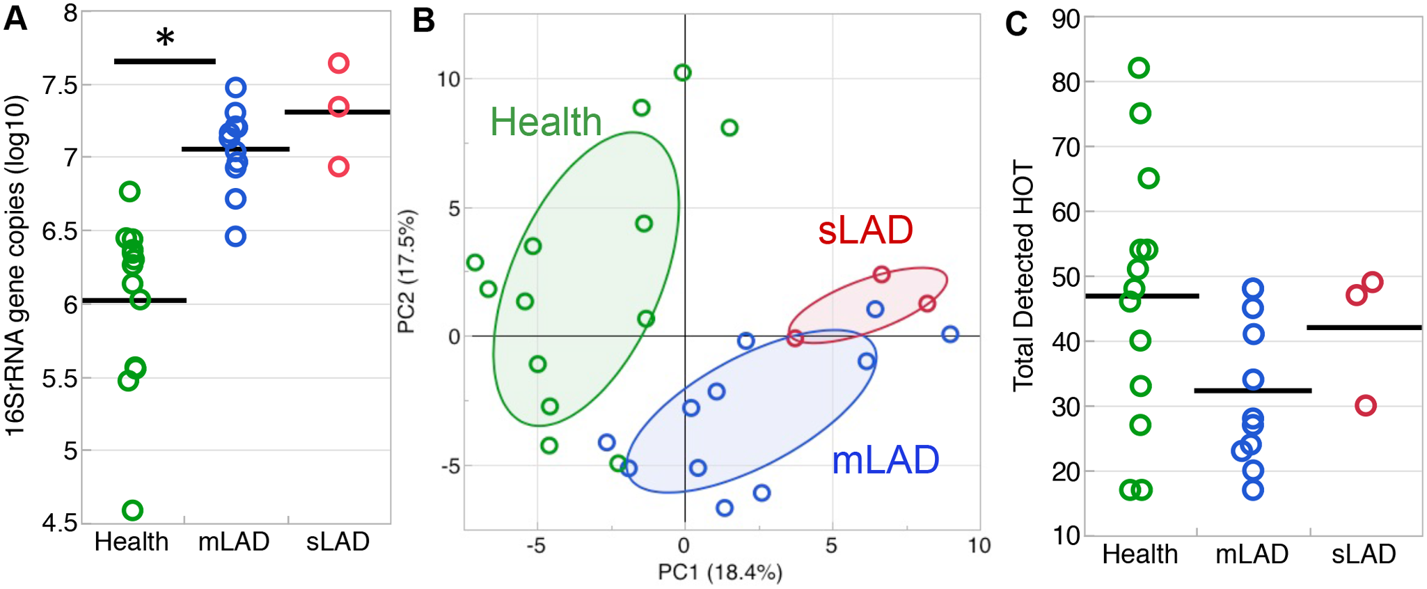 Microbial load and diversity of LAD-1 subgingival communities.