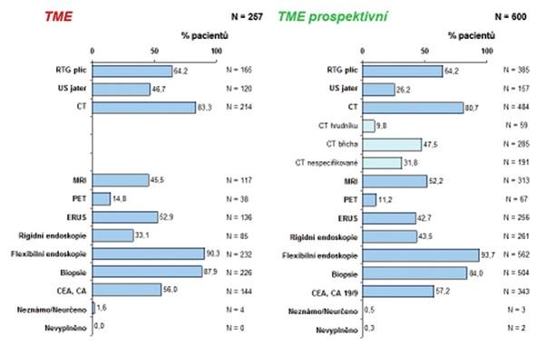 Grafy 6: Četnost (%) a absolutní počet (N) užitých vyšetření v předléčebné diagnostice Graphs 6: Frequency (%) and absolute number (N) of examinations used in pre-treatment diagnosis