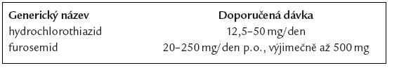 Běžné dávkování diuretik u srdečního selhání v ambulantní praxi.