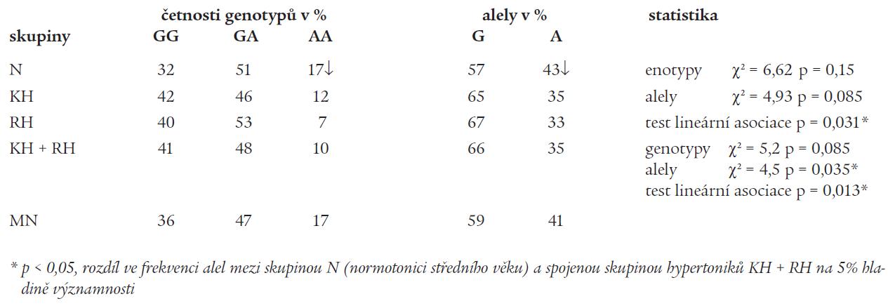 Polymorfizmus Arg16Gly na genu B<sub>2</sub>AR, distribuce jednotlivých genotypů a alel ve vyšetřovaných skupinách (užité zkratky pro jednotlivé skupiny jako v tab. 1). Statistické metody: Kruskal-Wallisův test, Fischerův exaktní test, χ2 test a test lineární asociace.