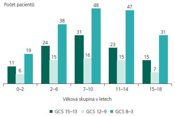 Hodnoty GCS dle věku a pohlaví v období I/2000–XII/2007.