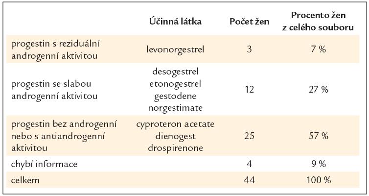 Progestiny zastoupené v hormonální antikoncepci a počty žen ve skupinách.