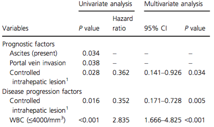 Prognostic and disease progression factors in the SFN group as evaluated by the Cox proportional hazards model