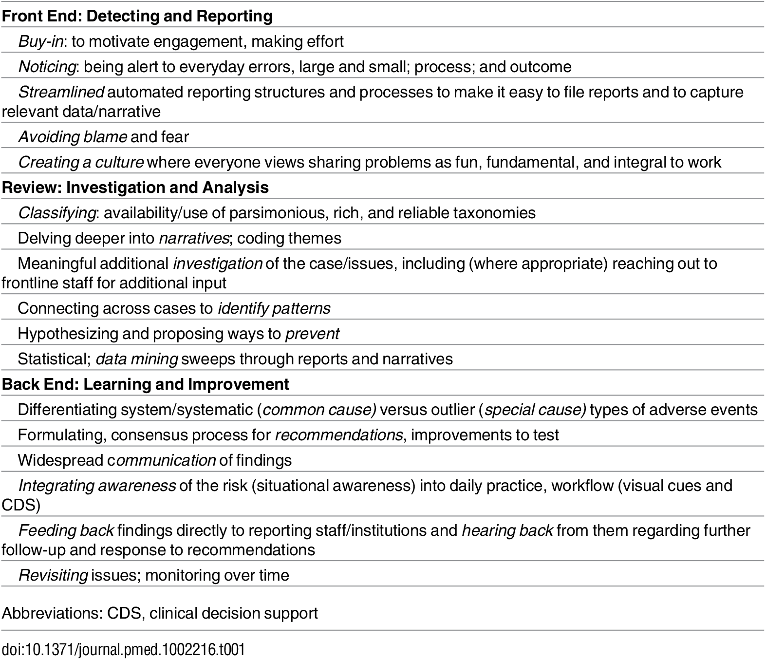 Framework for Nurturing Reporting: Opportunities/Imperatives for Incident Reporting Improvement.