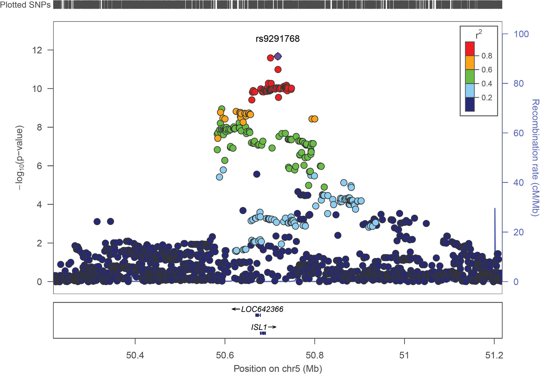 Regional association plot for <i>ISL1</i> across a 1.0 Mb window.