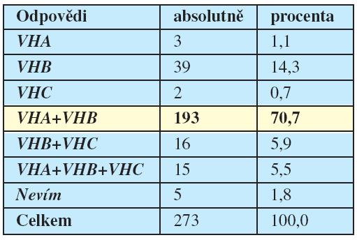 V ČR jsou dostupné očkovací látky proti