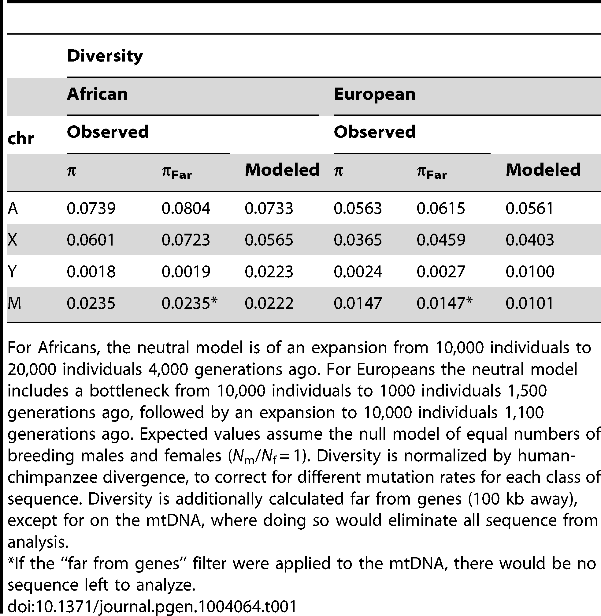 Observed and mean modeled estimates of neutral diversity.