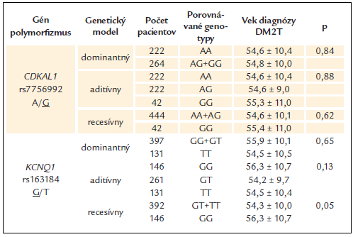 Vek diagnózy DM2T v jednotlivých genotypových skupinách sledovaných polymorfi zmov.
