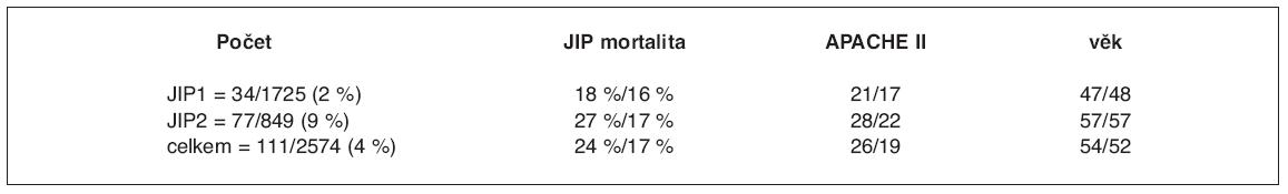 Vztah pacientů se zavedenou TES a celkové JIP populace