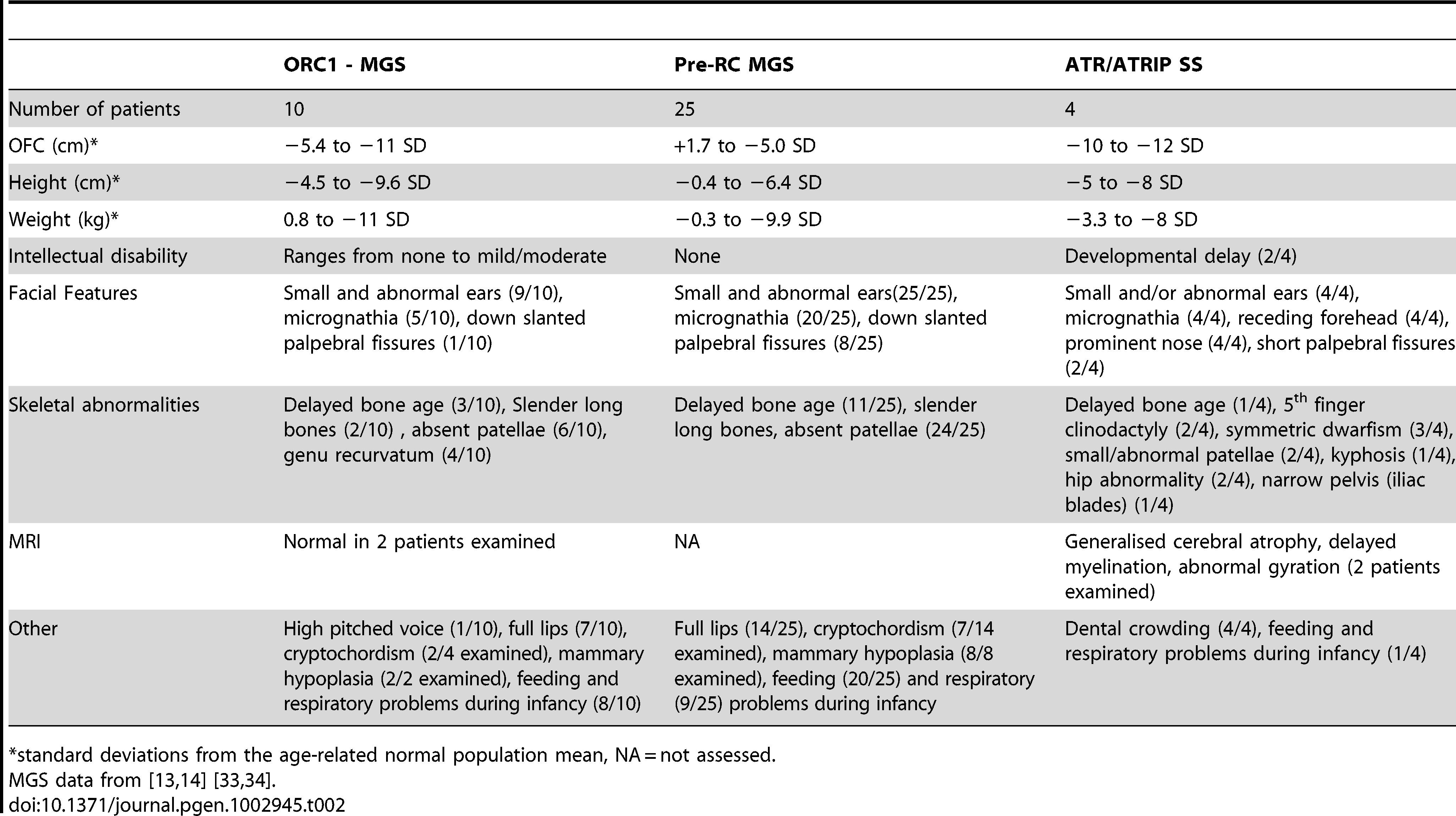 MGS and Seckel syndrome patient phenotypes.