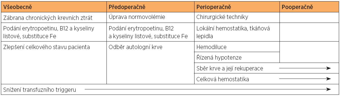 Postupy bezkrevní medicíny v gynekologii a onkogynekologii přehledně