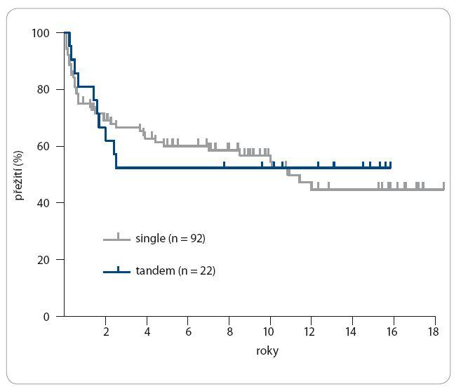 Celkové přežití (OS) po tandemové a jednoduché ASCT u HL [14].
