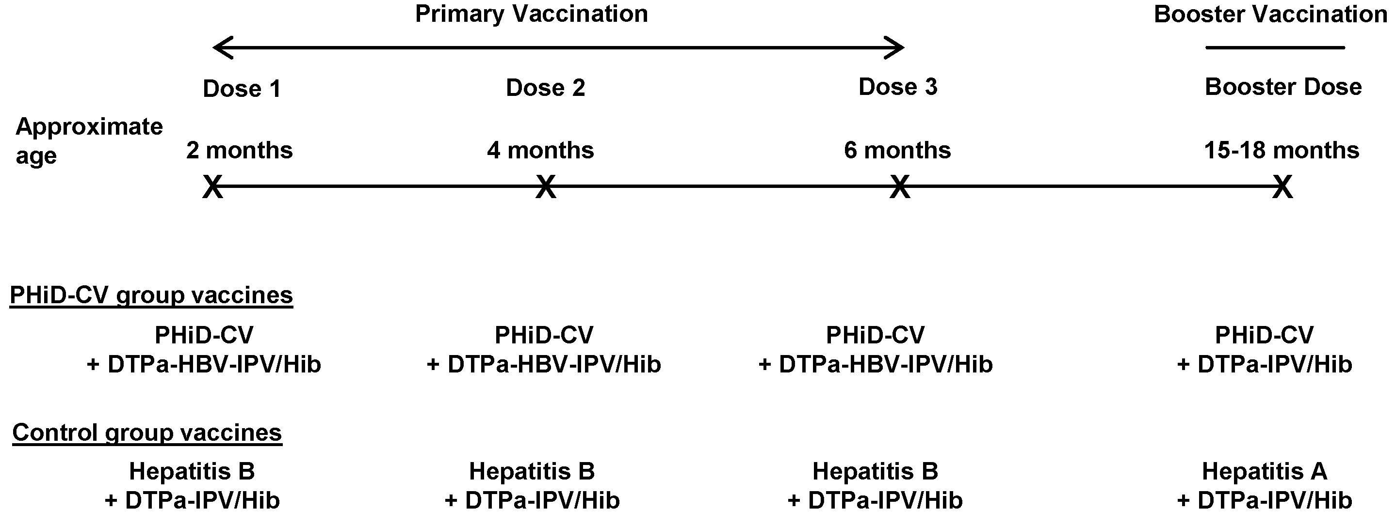 Vaccination schedule.