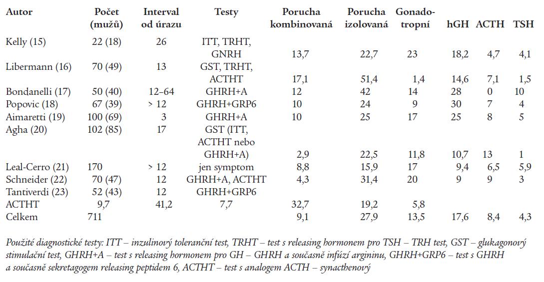 Výskyt poruchy funkce adenohypofýzy v %.