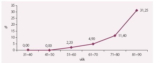 Krvácivé komplikace v závislosti na věku pacienta. Graf zobrazuje předpokládaný nárůst krvácivých komplikací především ve věkové skupině > 80 let v %.