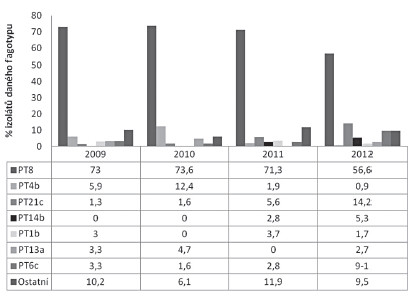 Zastoupení fágových typů sérotypu Enteritidis v průběhu let 2009–2012 u humánních izolátů z Jihomoravského kraje Fig 2. Distribution of phage types of the serotype Enteritidis in 2009-2012 among human isolates from the South Moravian Region