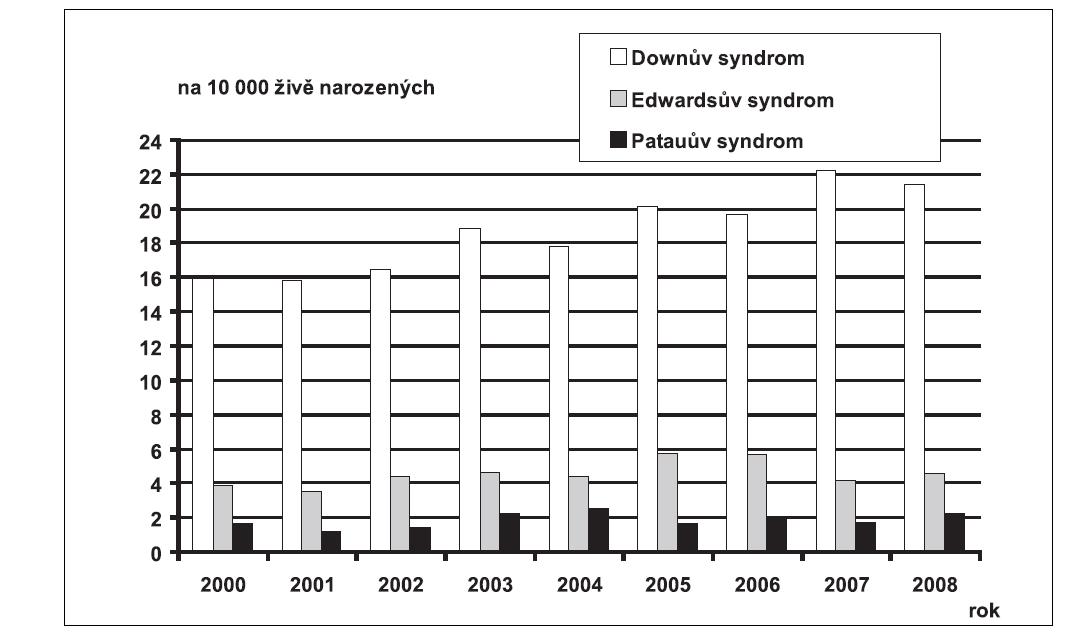 Graf 8b. Průměrné incidence vybraných diagnóz vrozené vady, hodnoty celkové včetně prenatální diagnostiky, na 10 000 živě narozených, ČR, 2000 – 2008