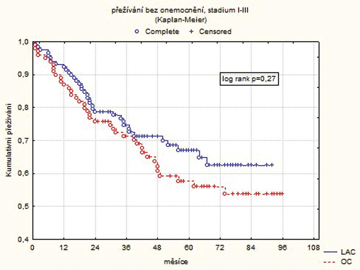 Přežívání bez onemocnění pro všechna stadia  Graph 2. Disease-free survival for all disease stages