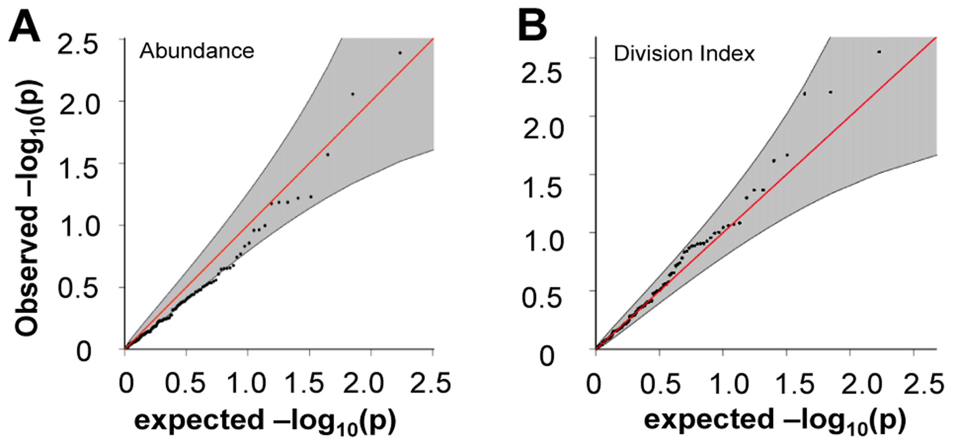 Risk alleles of CeD, RA, and T1D, showed no significant association to CD4 T<sub>EM</sub> cell abundance or proliferation.