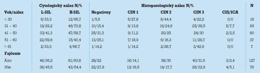 Podrobná analýza cyto- a histopatologických nálezov pre parametre (vek a fajčenie) s vyjadrením početnosti a percentuálneho zastúpenia.
