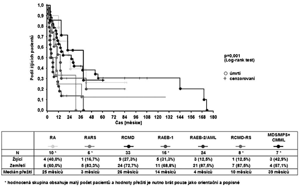 Celkové přežití pacientů podle WHO podtypu.
