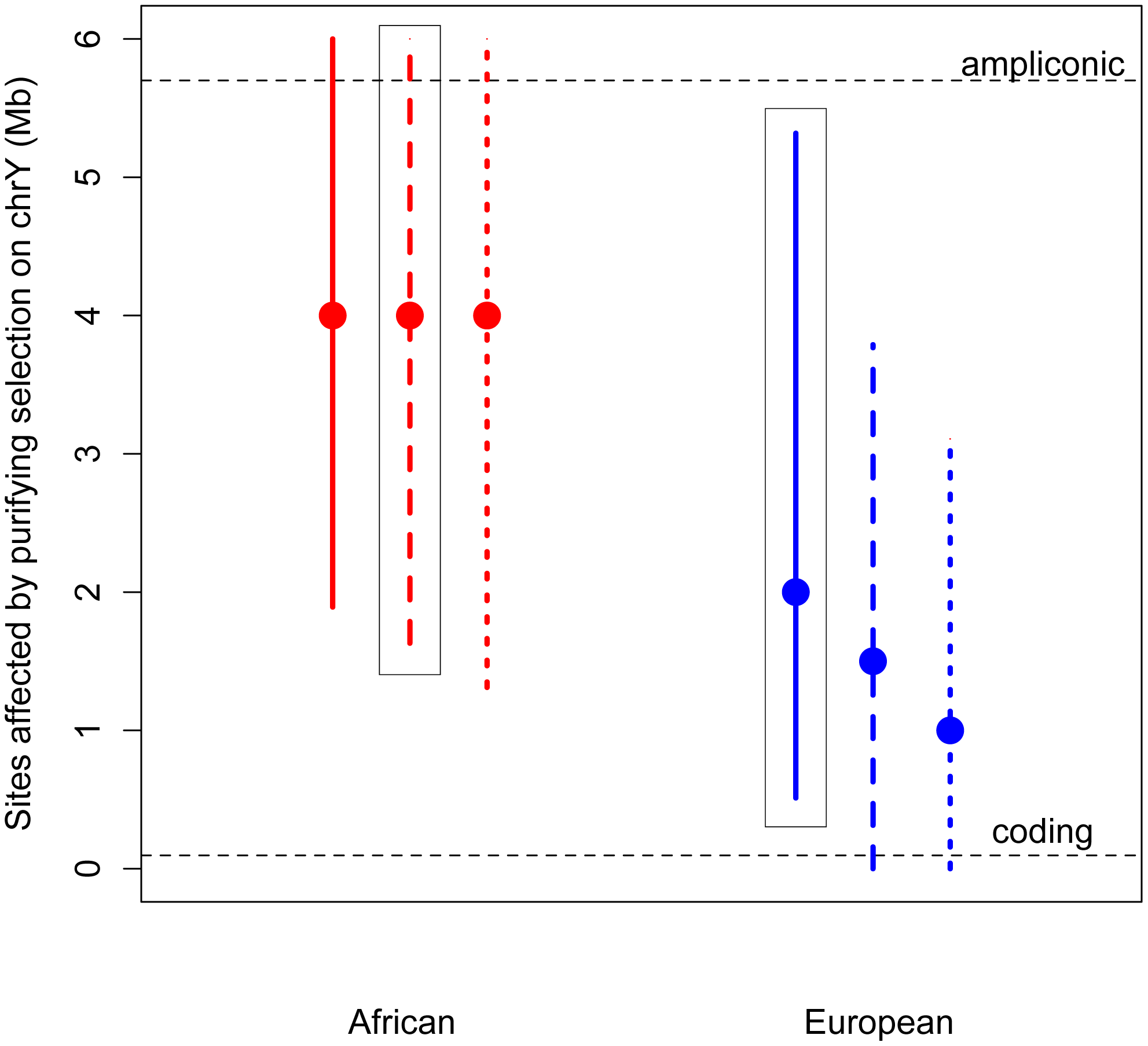 Estimates of the number of sites affected by purifying selection (<i>L</i>) on chromosome Y.